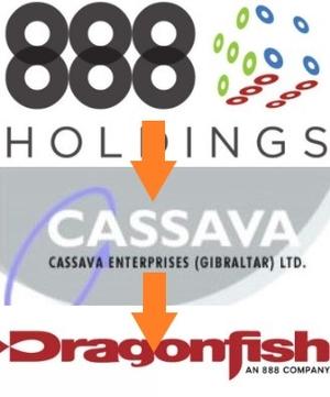 Cassava Company Structure